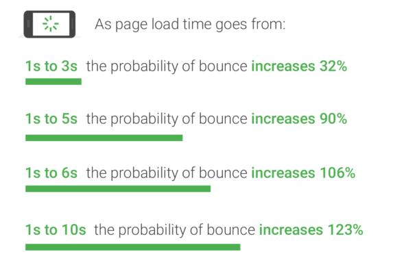 average page speed